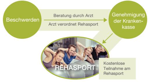 REHA Sport Gesundheitszentrum Pfaffenhofen